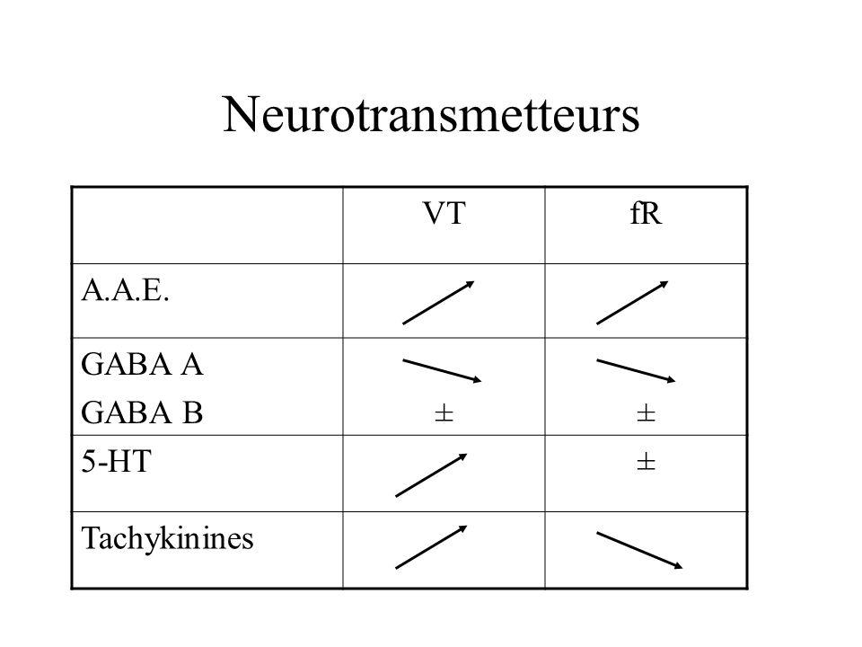 Neurotransmetteurs VT fR A.A.E. GABA A GABA B ± 5-HT Tachykinines