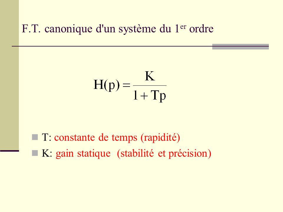 F.T. canonique d un système du 1er ordre