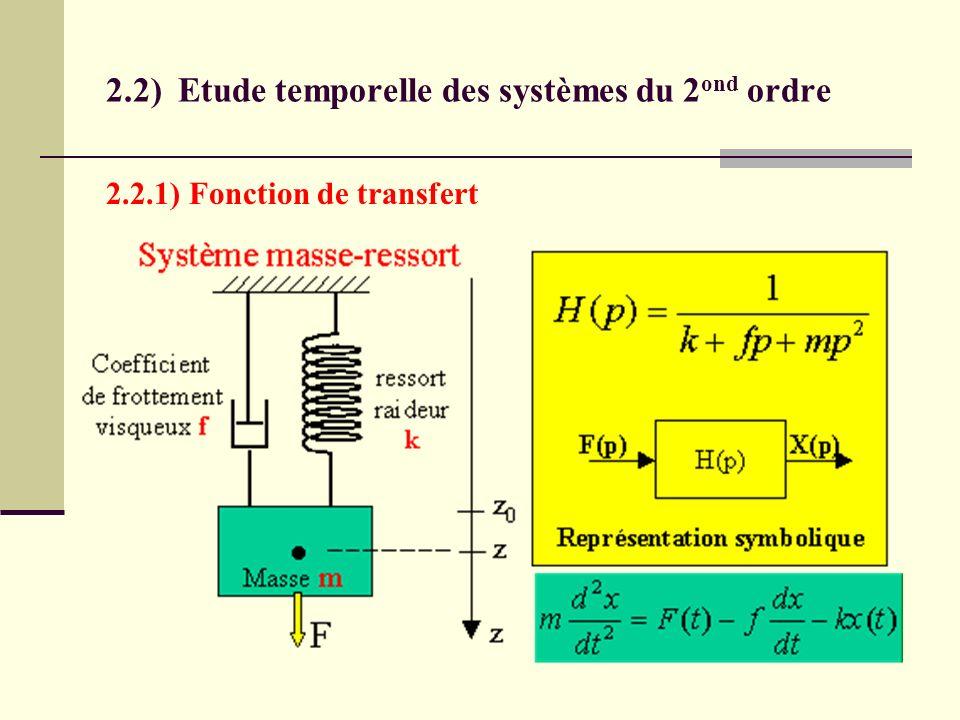 2.2) Etude temporelle des systèmes du 2ond ordre