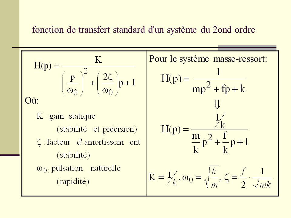 fonction de transfert standard d un système du 2ond ordre