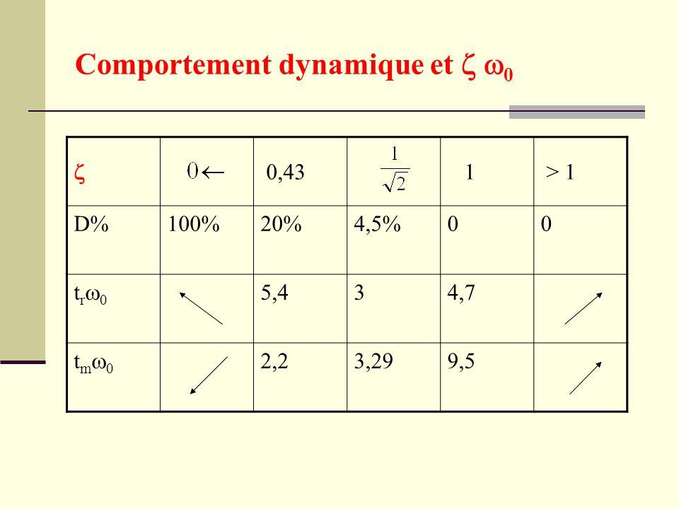 Comportement dynamique et z w0
