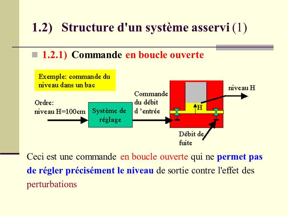 1.2) Structure d un système asservi (1)