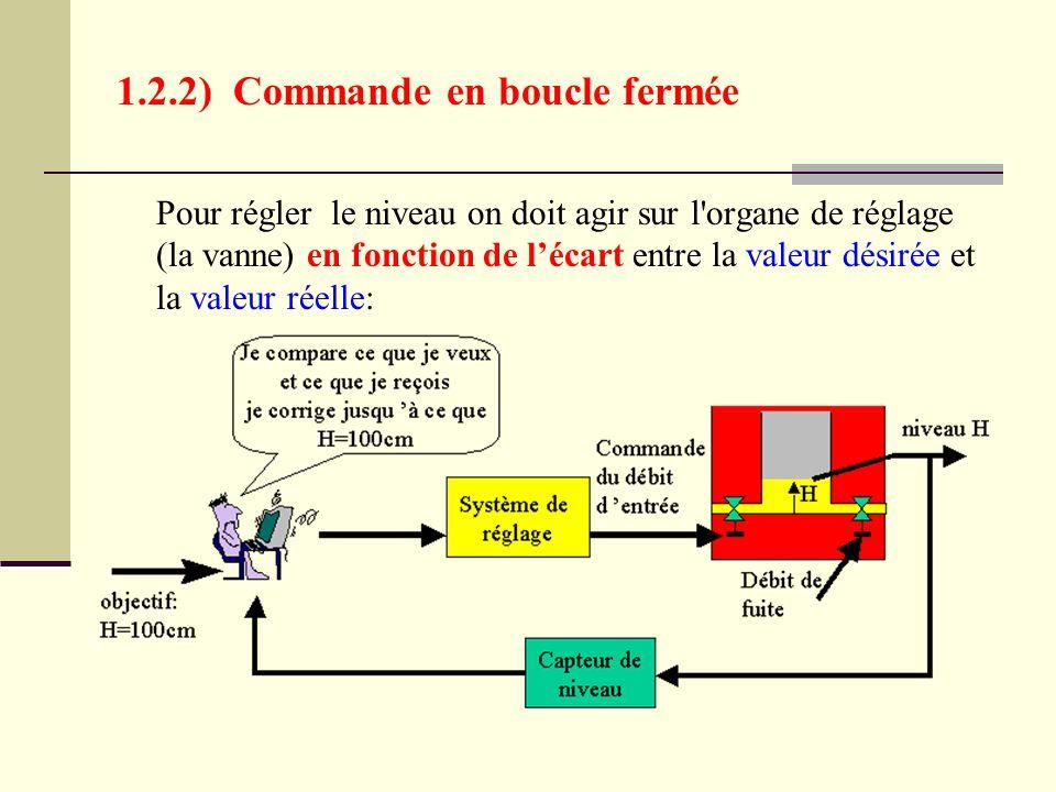 1.2.2) Commande en boucle fermée