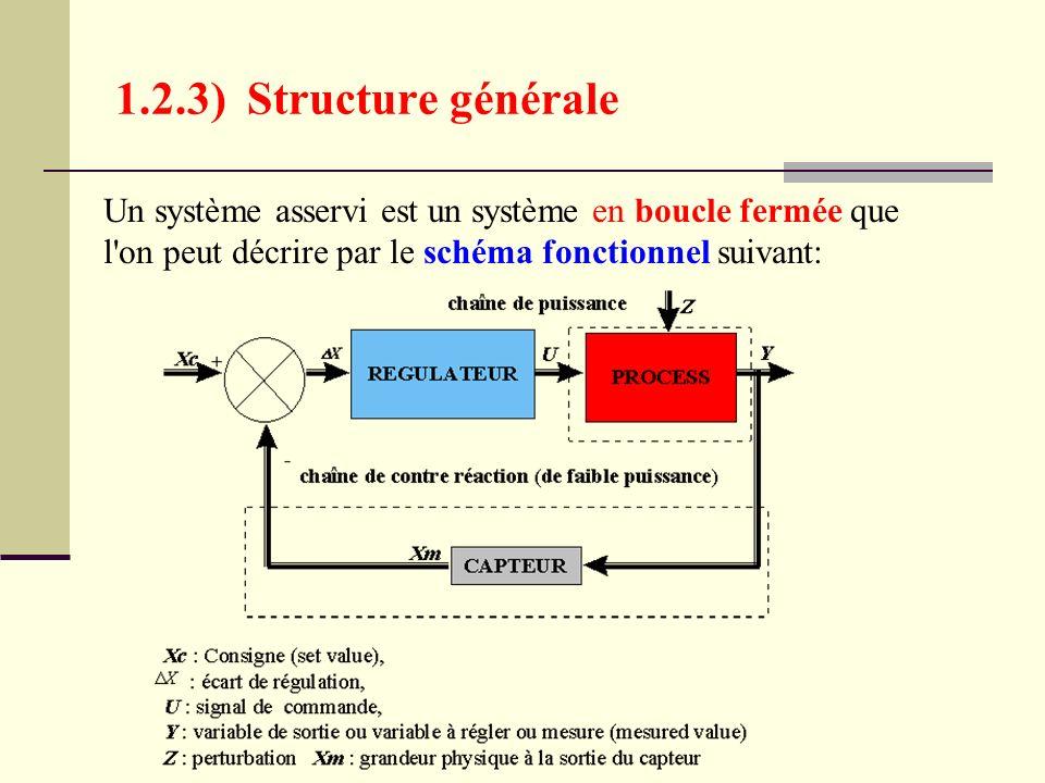 1.2.3) Structure générale Un système asservi est un système en boucle fermée que l on peut décrire par le schéma fonctionnel suivant: