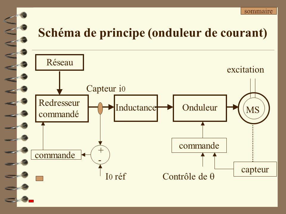 Schéma de principe (onduleur de courant)