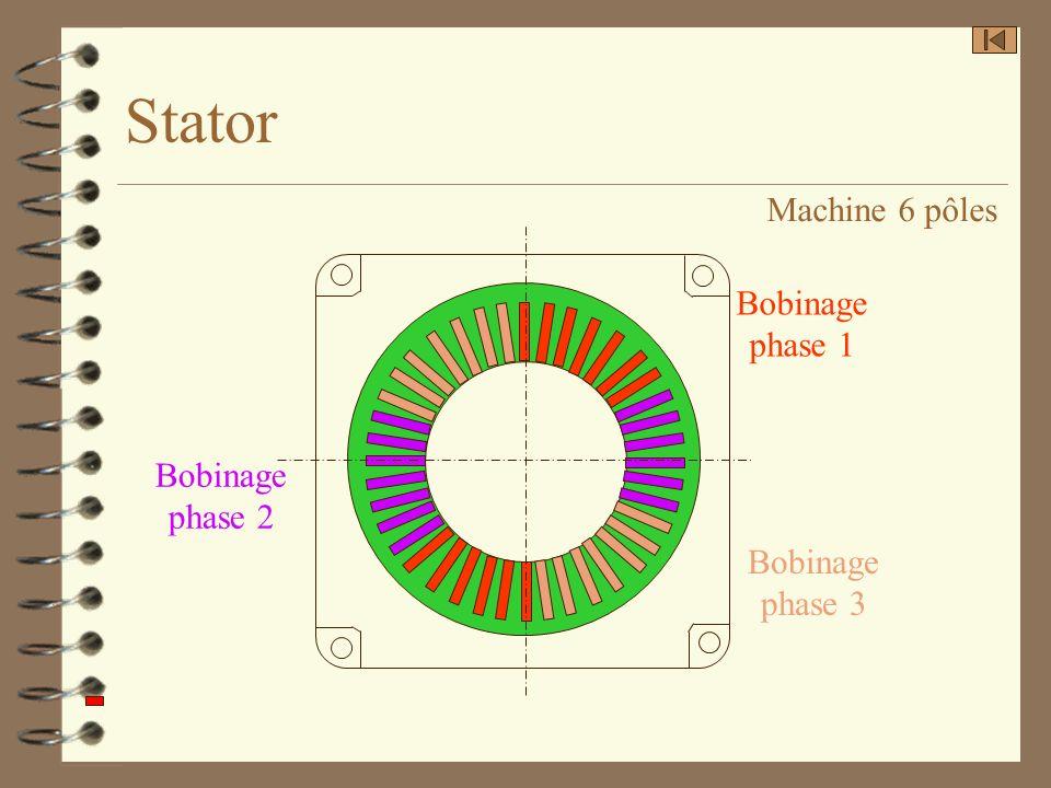 Stator Machine 6 pôles Bobinage phase 1 Bobinage phase 2 Bobinage