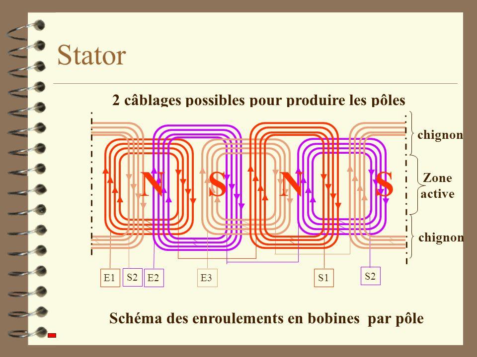 Schéma des enroulements en bobines par pôle