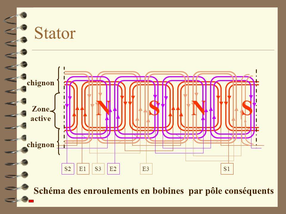 Schéma des enroulements en bobines par pôle conséquents