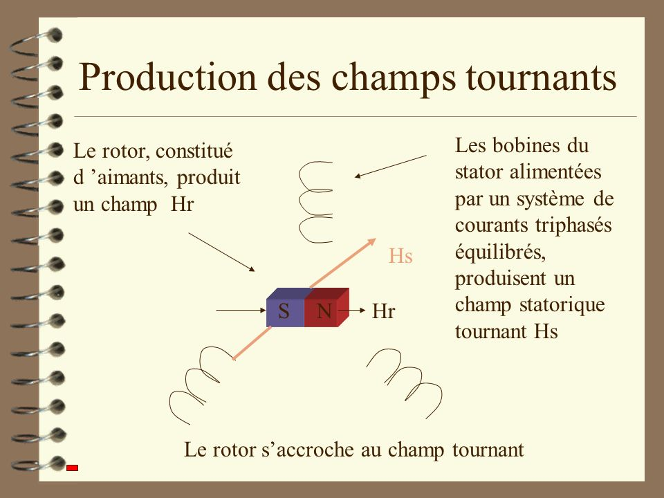 Production des champs tournants