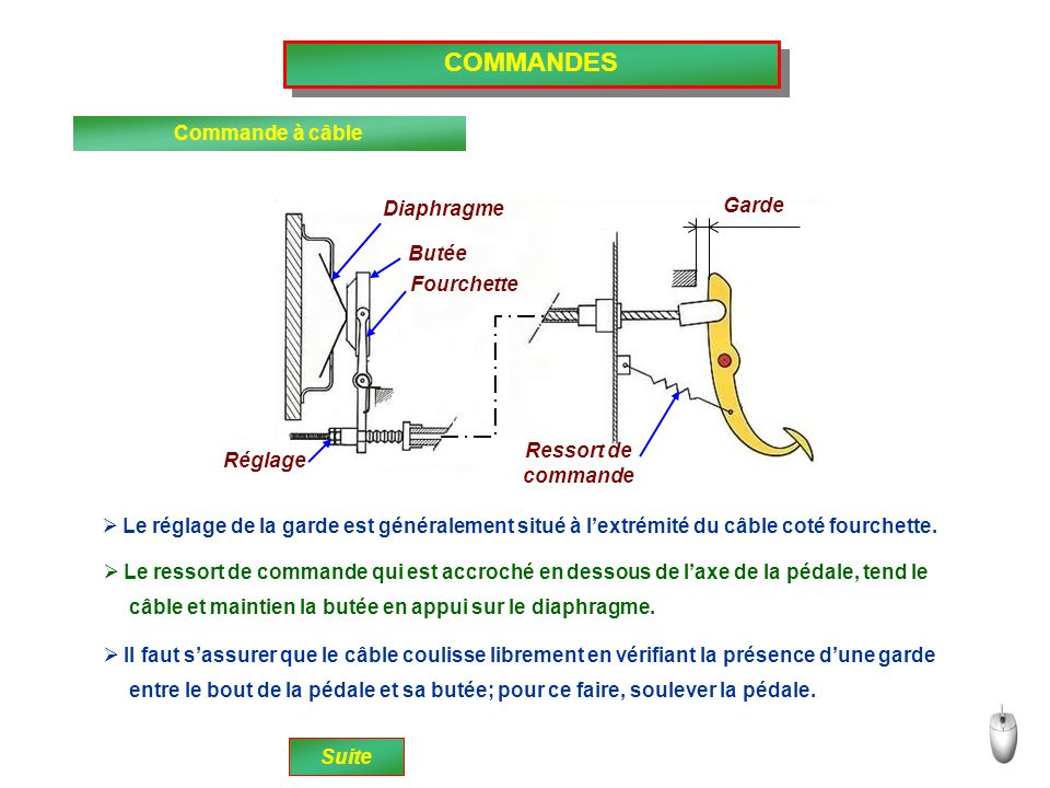 COMMANDES Commande à câble Garde Diaphragme Butée Fourchette