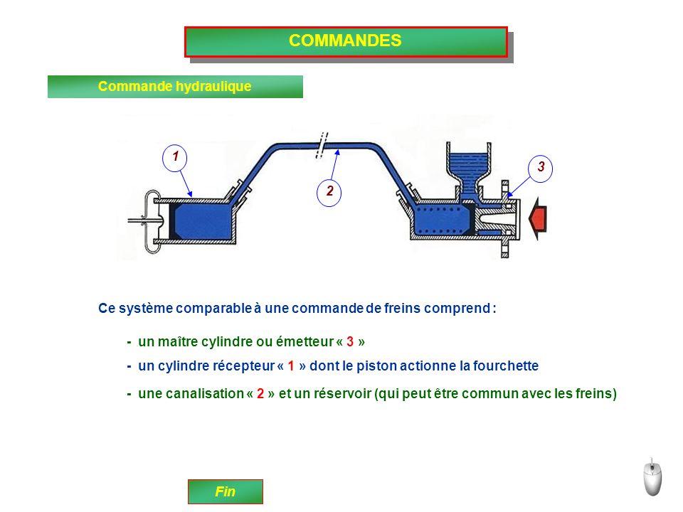 COMMANDES Commande hydraulique 1 3 2