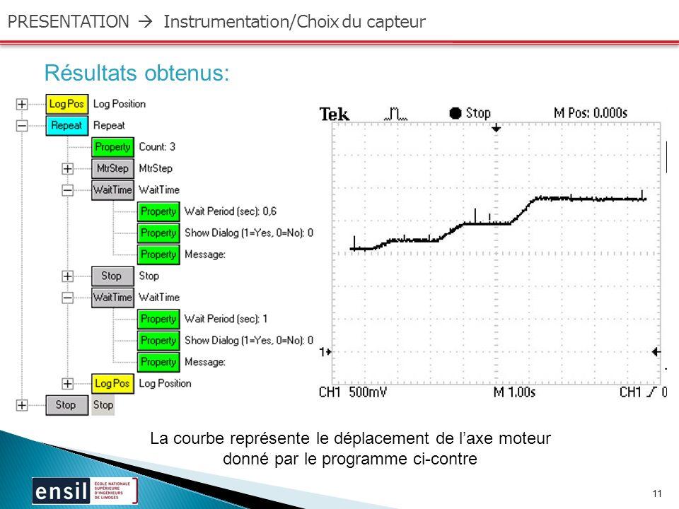 Résultats obtenus: PRESENTATION  Instrumentation/Choix du capteur