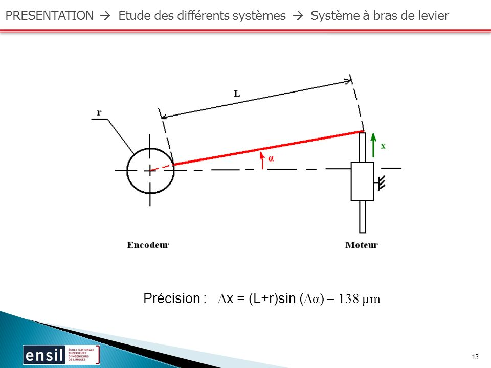 Précision : ∆x = (L+r)sin (∆α) = 138 μm