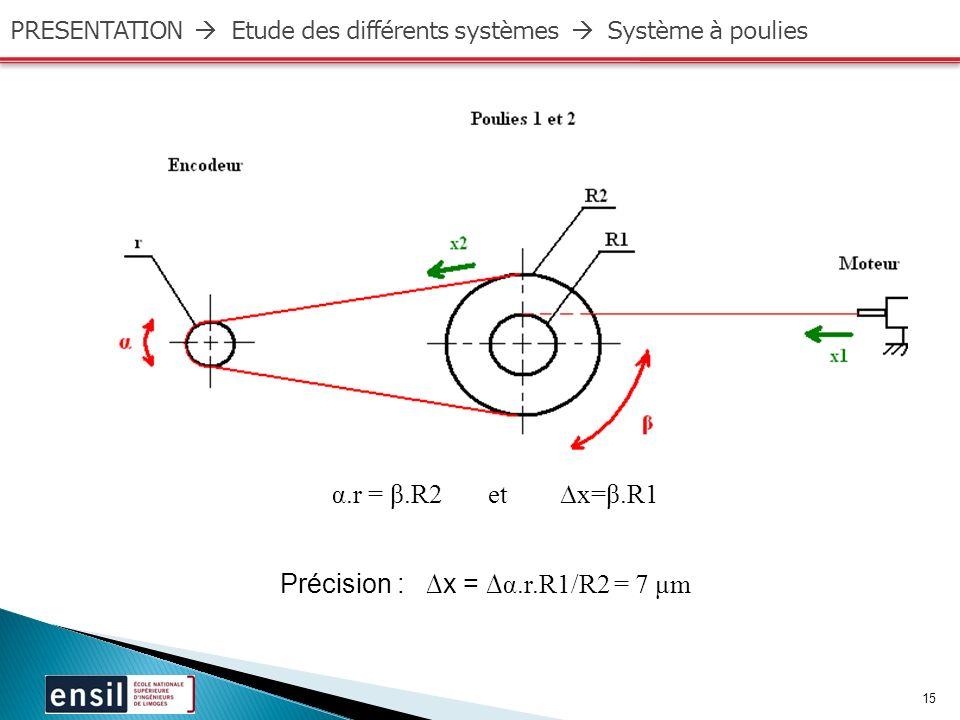 Précision : ∆x = ∆α.r.R1/R2 = 7 μm
