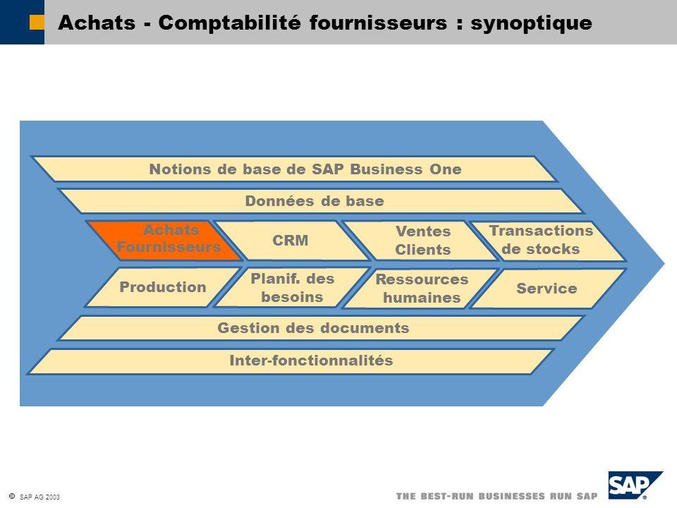 Achats - Comptabilité fournisseurs : synoptique
