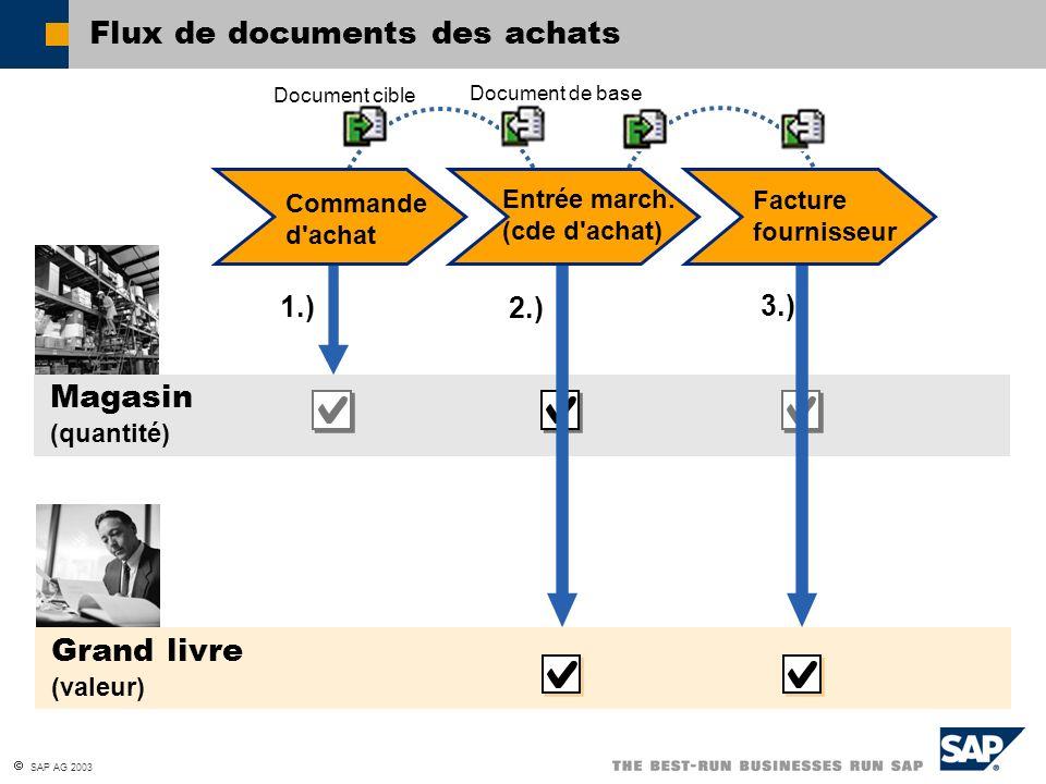 Flux de documents des achats