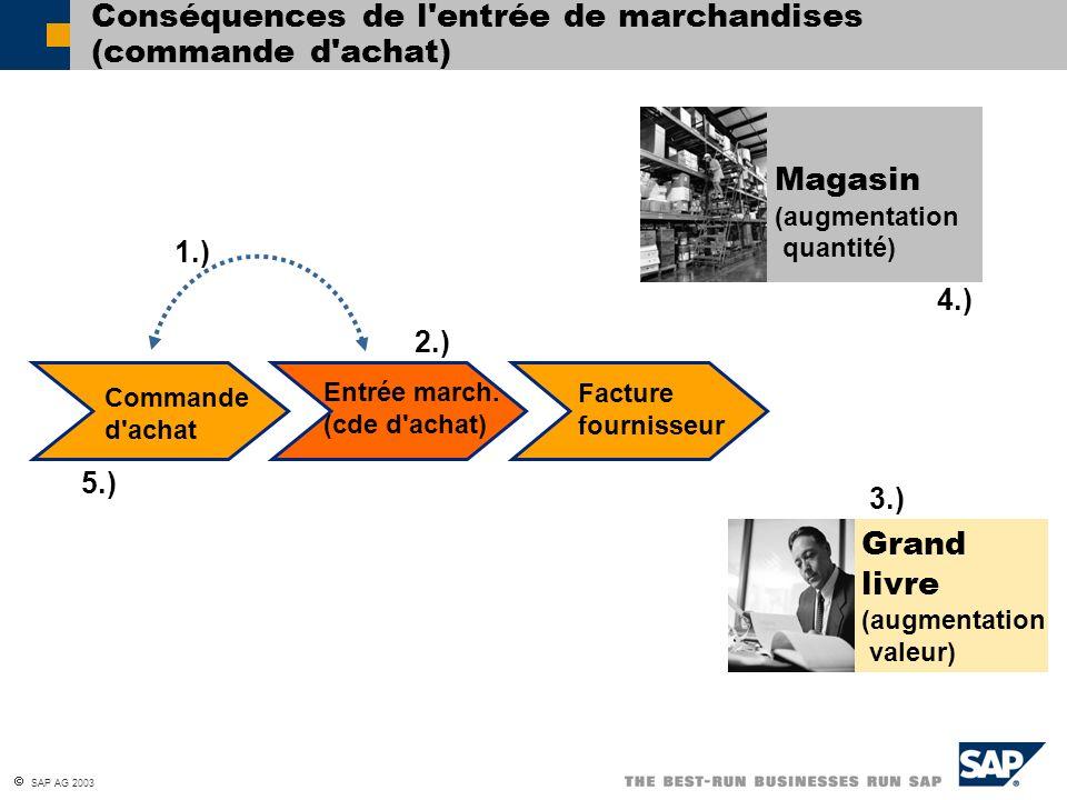 Conséquences de l entrée de marchandises (commande d achat)