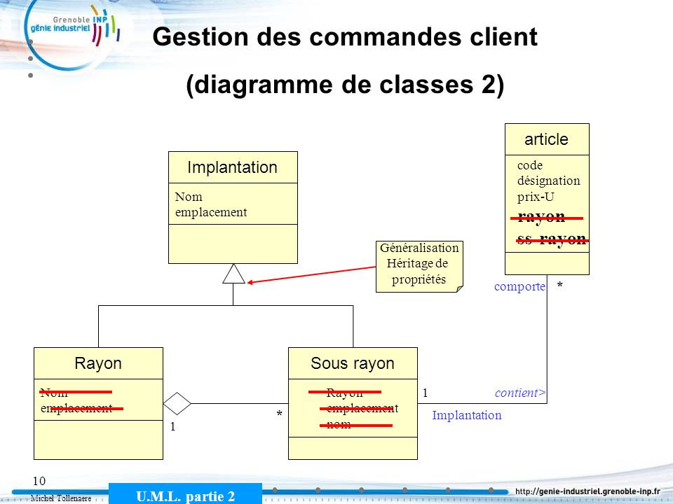 Gestion des commandes client (diagramme de classes 2)