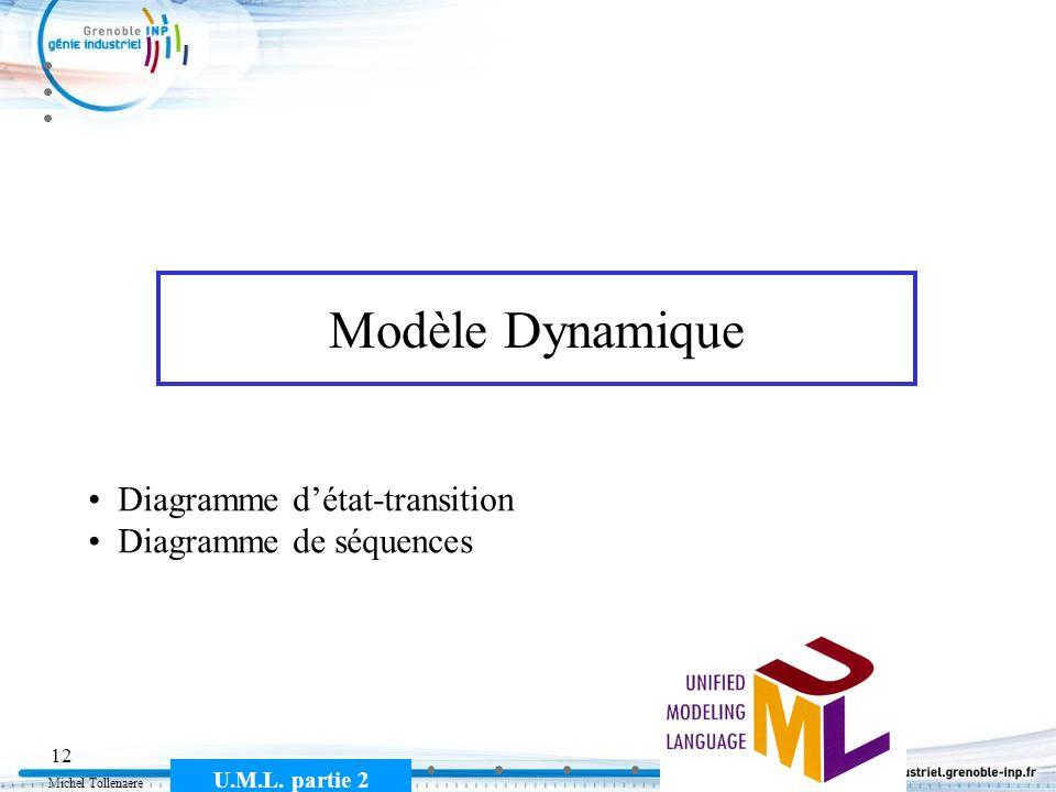 Modèle Dynamique Diagramme d'état-transition Diagramme de séquences