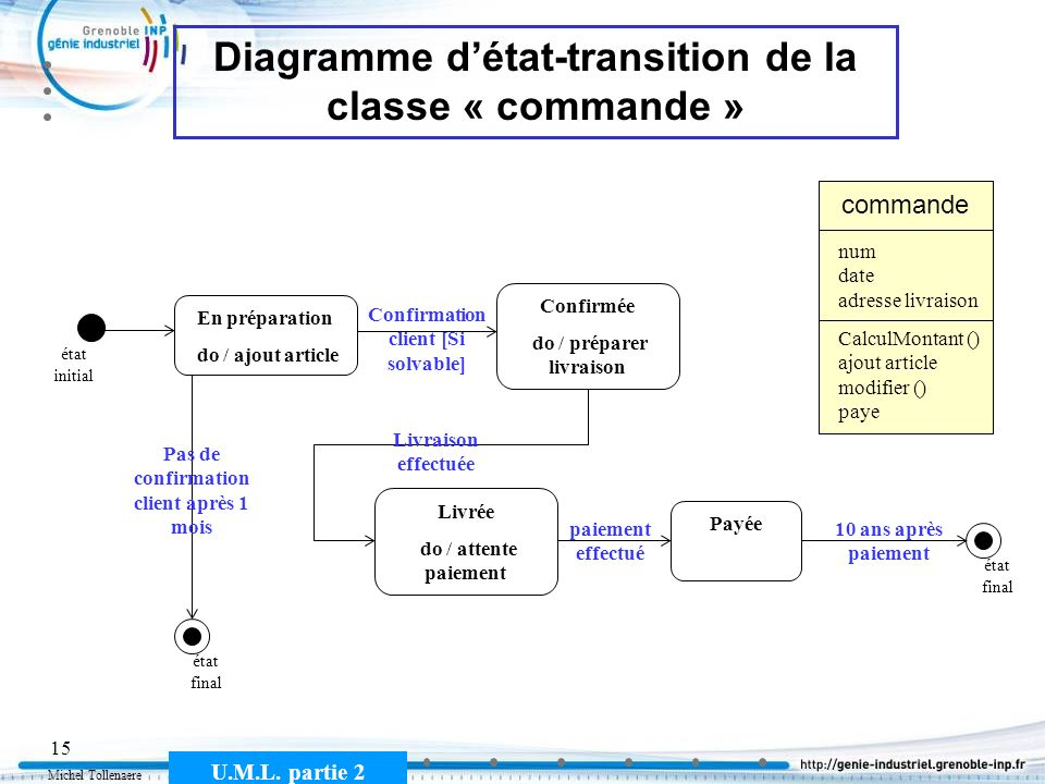 Diagramme d'état-transition de la classe « commande »
