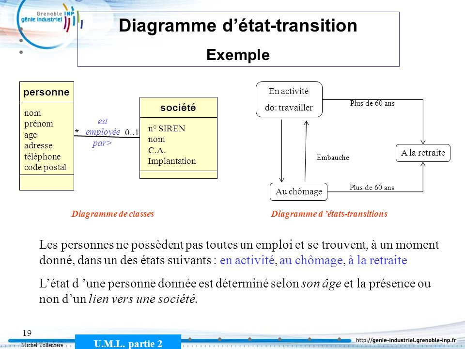 Diagramme d'état-transition Diagramme d 'états-transitions