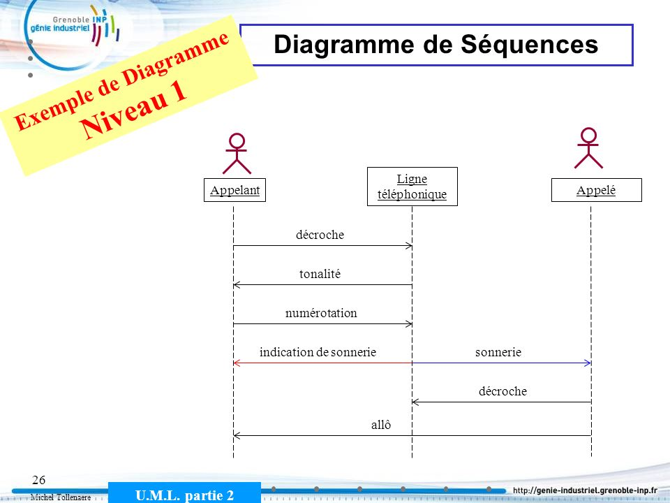 Diagramme de Séquences Exemple de Diagramme Niveau 1