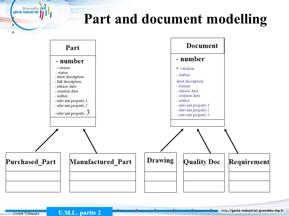 Part and document modelling