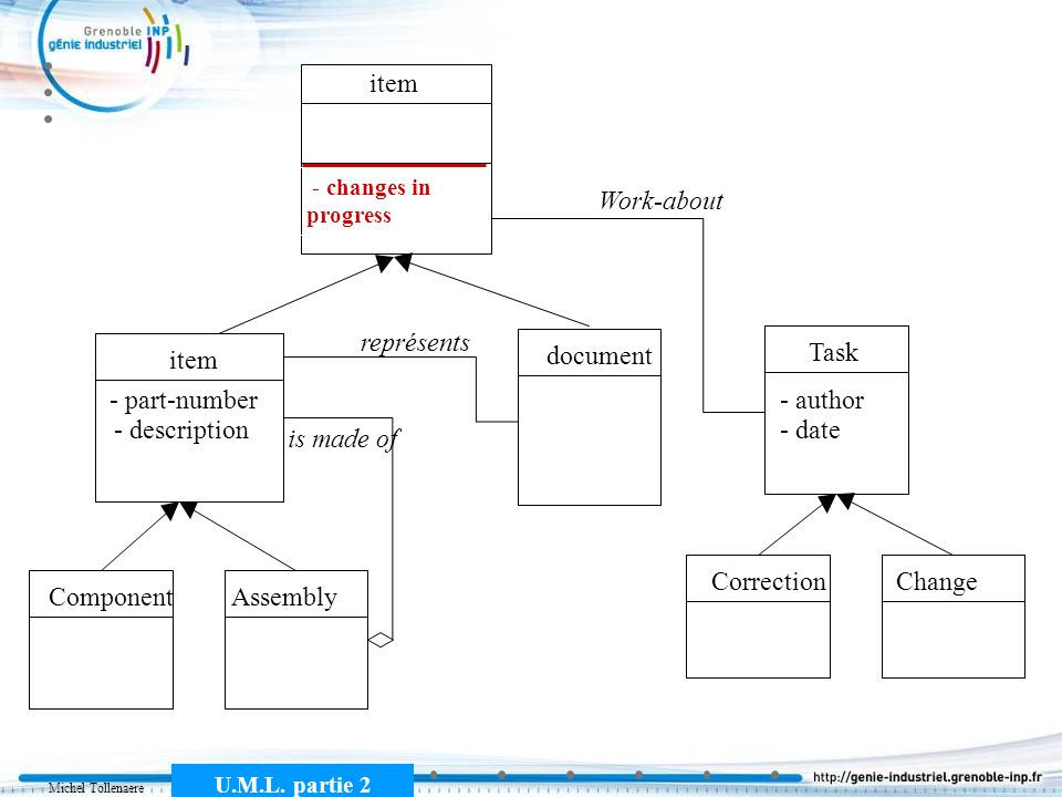 item Work-about représents Task item document - part-number - author