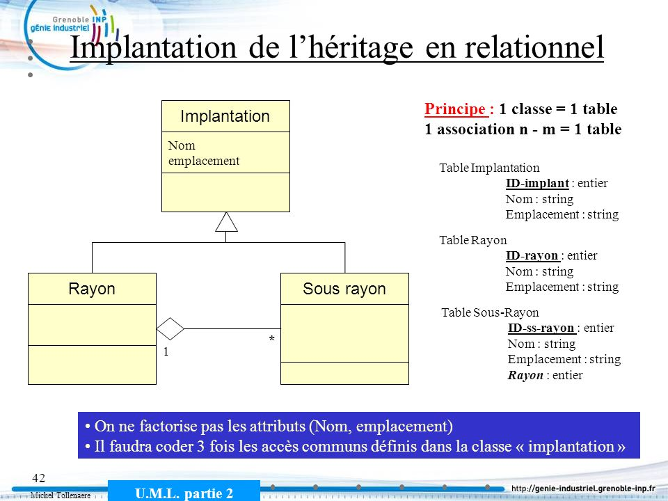 Implantation de l'héritage en relationnel