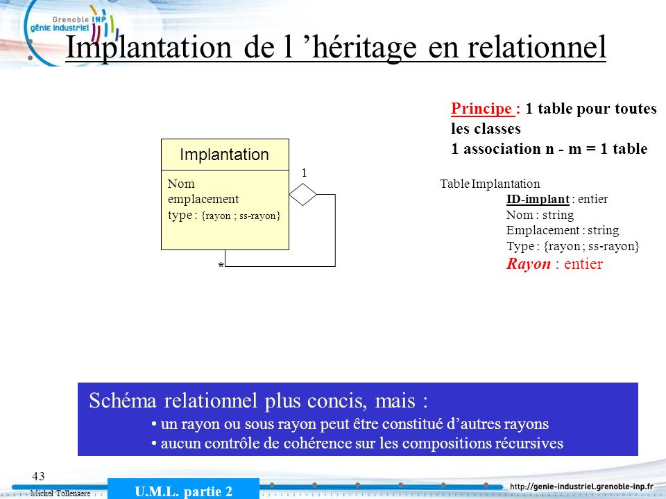 Implantation de l 'héritage en relationnel
