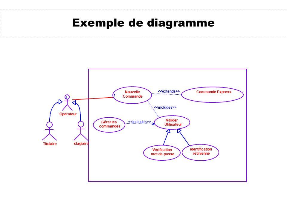 Exemple de diagramme Titulaire stagiaire Operateur Commande Express