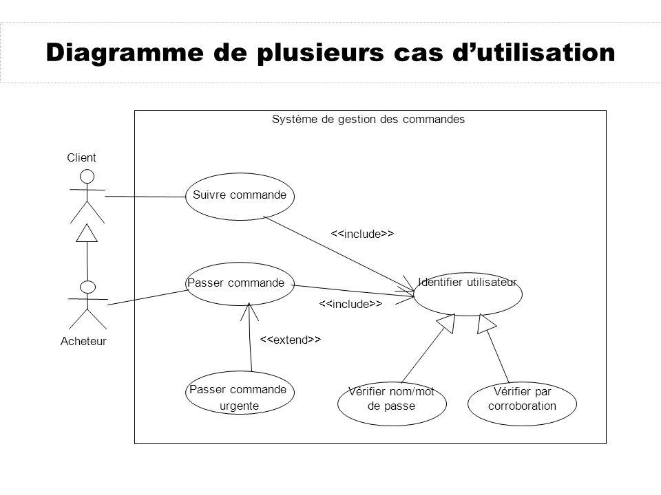Diagramme de plusieurs cas d'utilisation