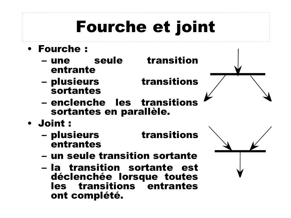 Fourche et joint Fourche : une seule transition entrante