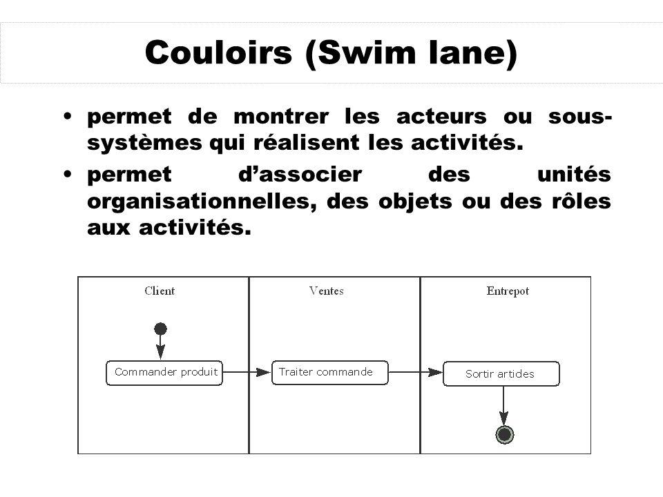 Couloirs (Swim lane) permet de montrer les acteurs ou sous-systèmes qui réalisent les activités.