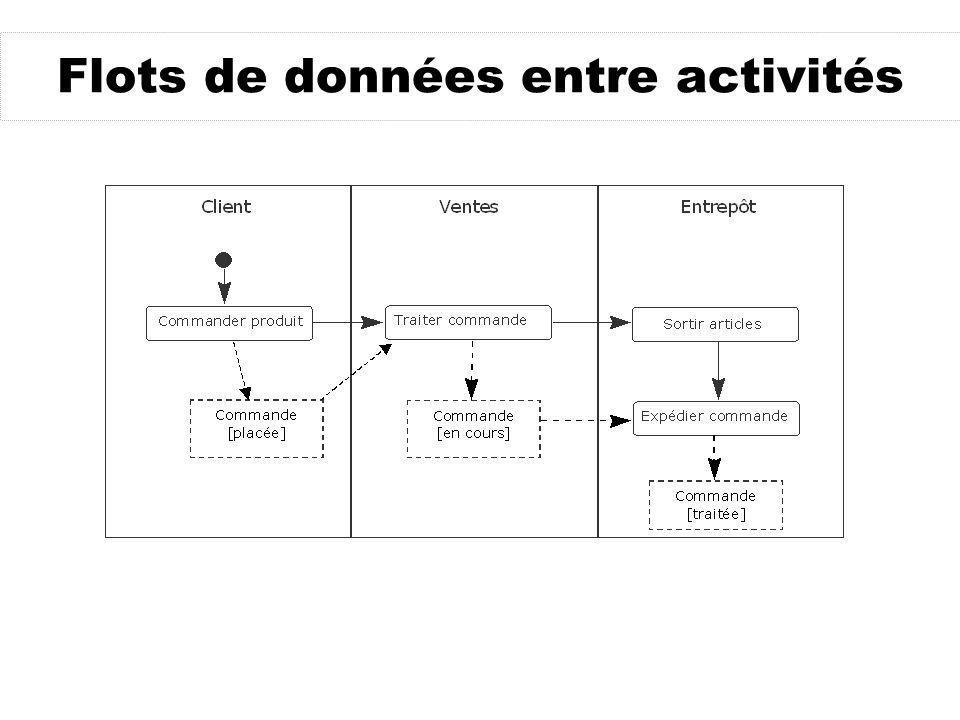 Flots de données entre activités