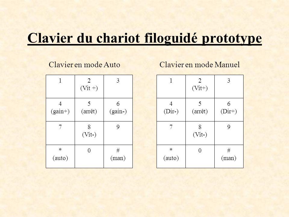 Clavier du chariot filoguidé prototype