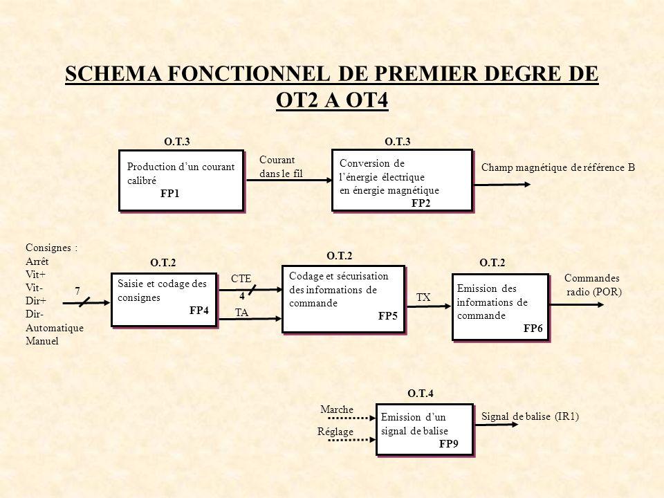 SCHEMA FONCTIONNEL DE PREMIER DEGRE DE OT2 A OT4