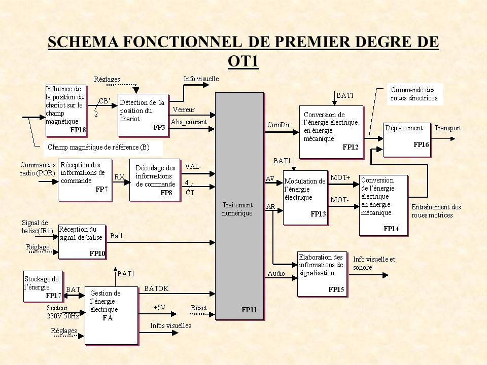 SCHEMA FONCTIONNEL DE PREMIER DEGRE DE OT1