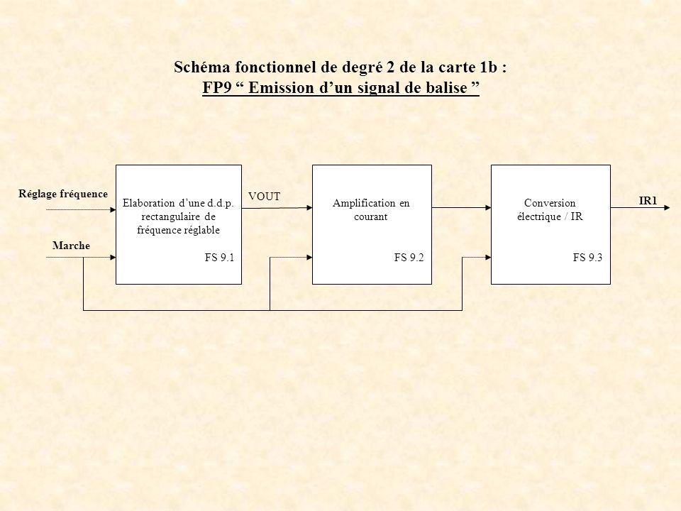 Schéma fonctionnel de degré 2 de la carte 1b : FP9 Emission d'un signal de balise