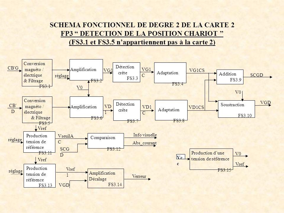 SCHEMA FONCTIONNEL DE DEGRE 2 DE LA CARTE 2 FP3 DETECTION DE LA POSITION CHARIOT (FS3.1 et FS3.5 n'appartiennent pas à la carte 2)
