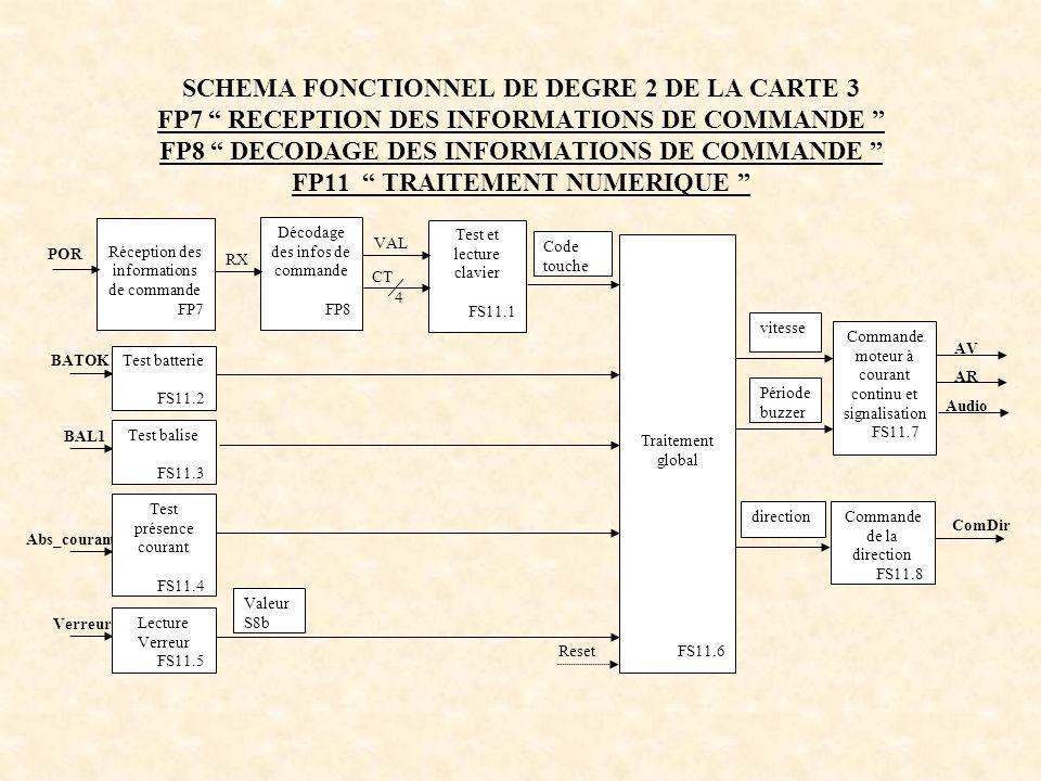 SCHEMA FONCTIONNEL DE DEGRE 2 DE LA CARTE 3 FP7 RECEPTION DES INFORMATIONS DE COMMANDE FP8 DECODAGE DES INFORMATIONS DE COMMANDE FP11 TRAITEMENT NUMERIQUE