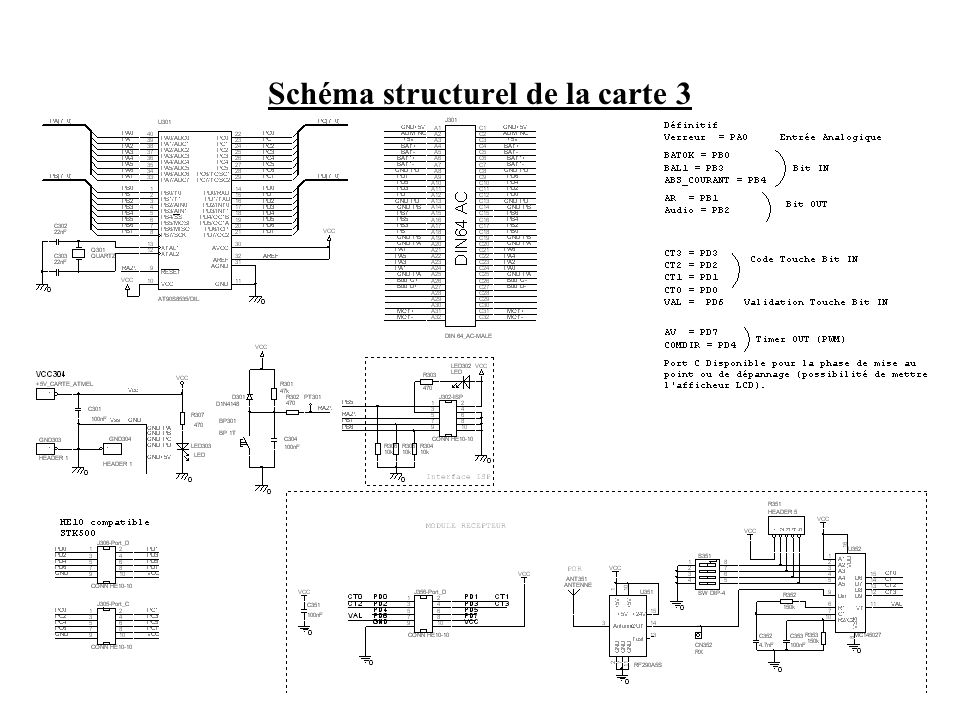 Schéma structurel de la carte 3