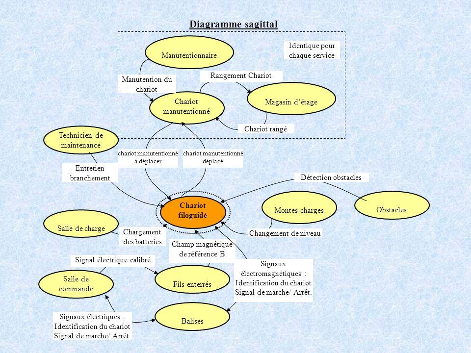 Diagramme sagittal Identique pour chaque service Manutentionnaire