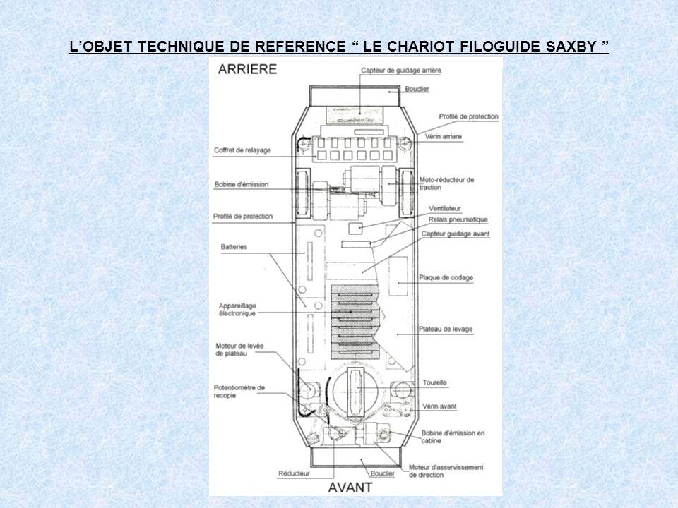 L'OBJET TECHNIQUE DE REFERENCE LE CHARIOT FILOGUIDE SAXBY