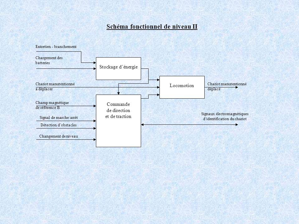 Schéma fonctionnel de niveau II