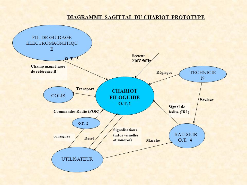 DIAGRAMME SAGITTAL DU CHARIOT PROTOTYPE