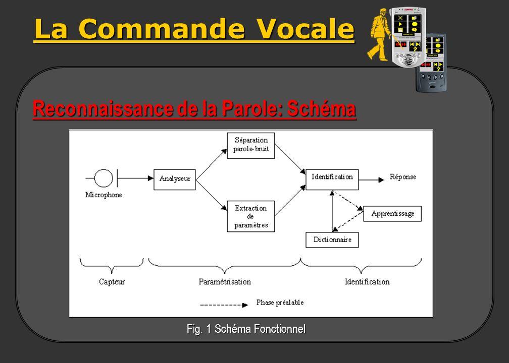 La Commande Vocale Reconnaissance de la Parole: Schéma