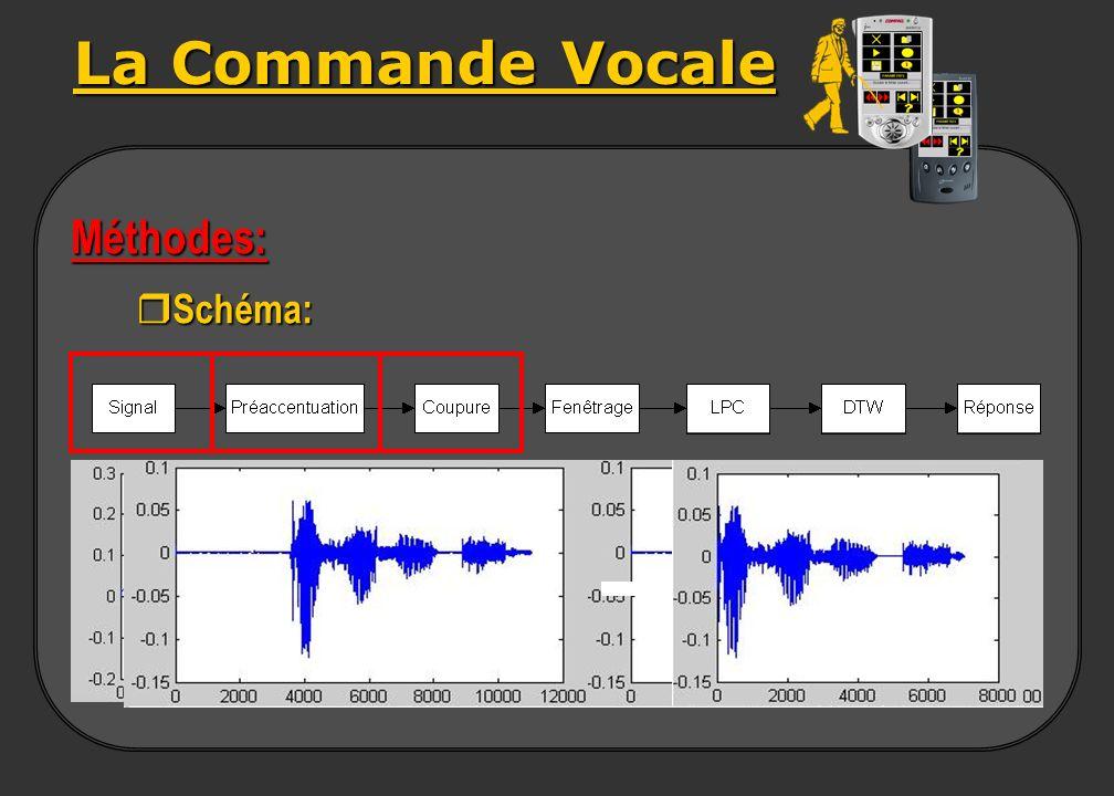 La Commande Vocale Méthodes: Schéma: