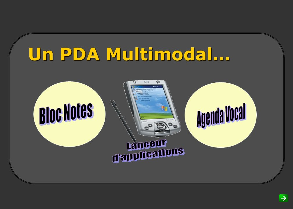 Un PDA Multimodal… Bloc Notes Lanceur d applications Agenda Vocal 