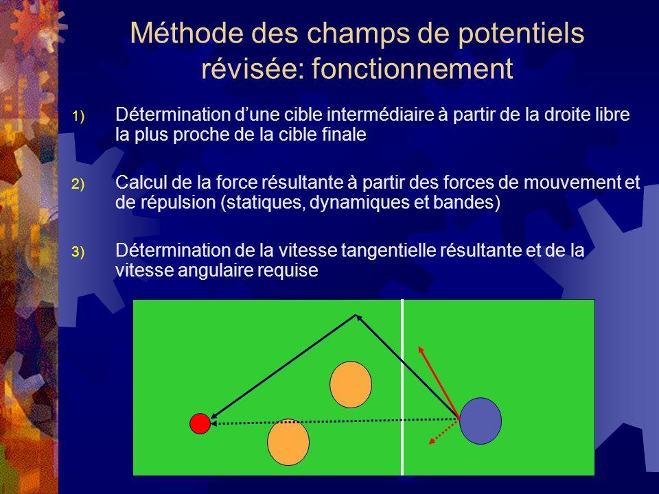 Méthode des champs de potentiels révisée: fonctionnement